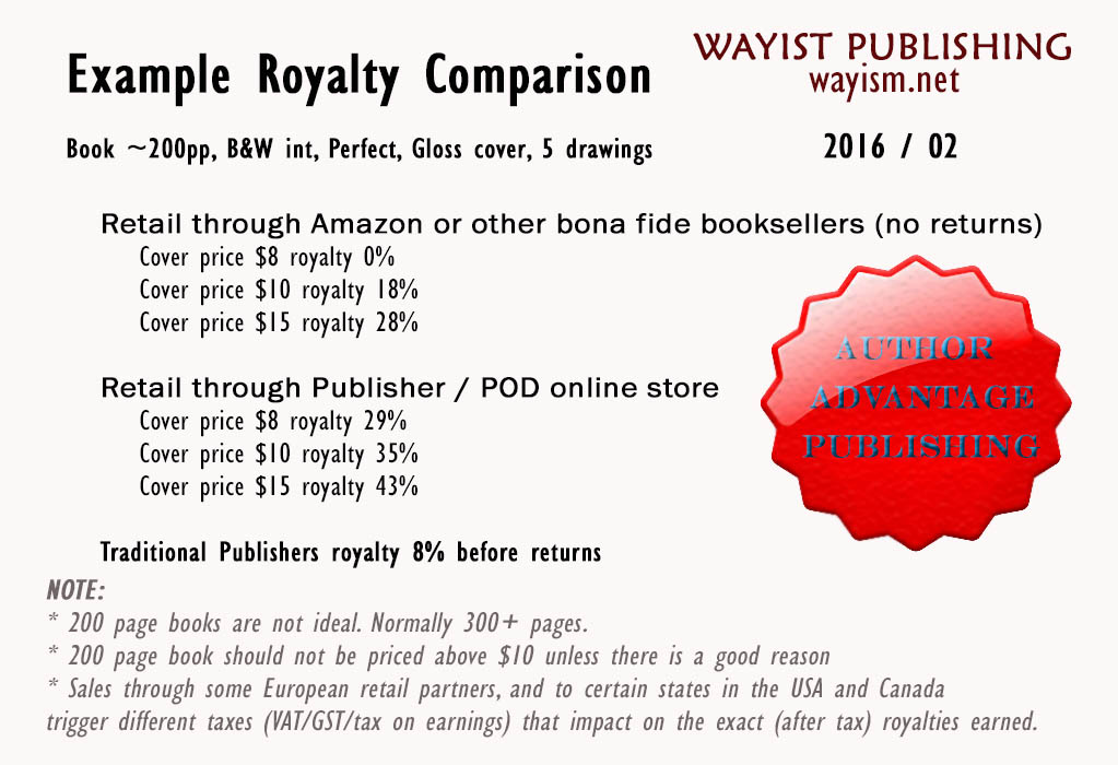 Wayist Publishing 35% royalty for authors on the Author Advantage Publishing program